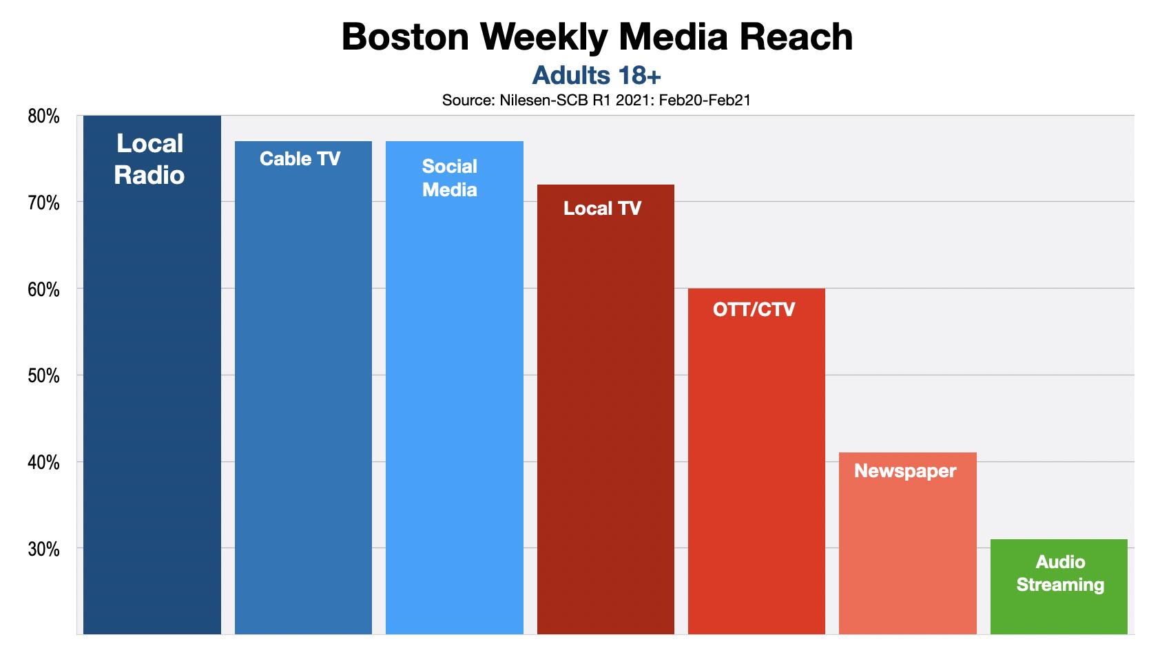 ADVERTISING IN BOSTON MEDIA REACH 2021 R1 2021