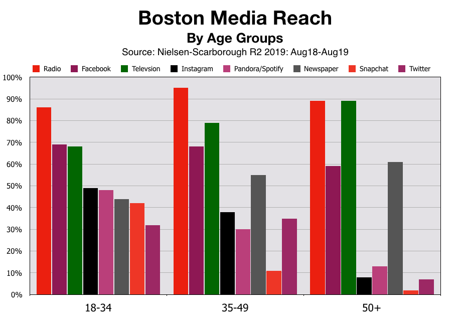 Advertise In Boston Age Groups