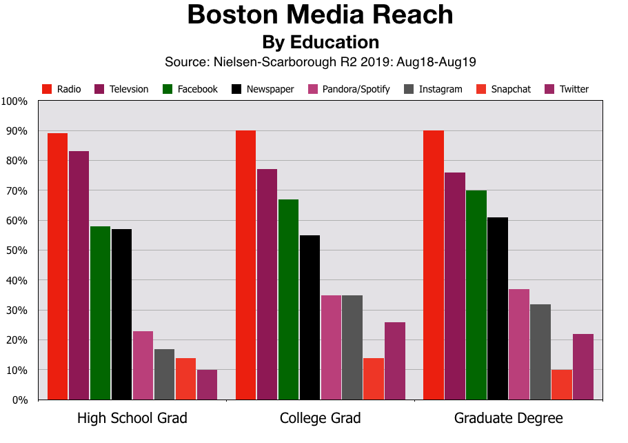 Advertise In Boston Education Achievement