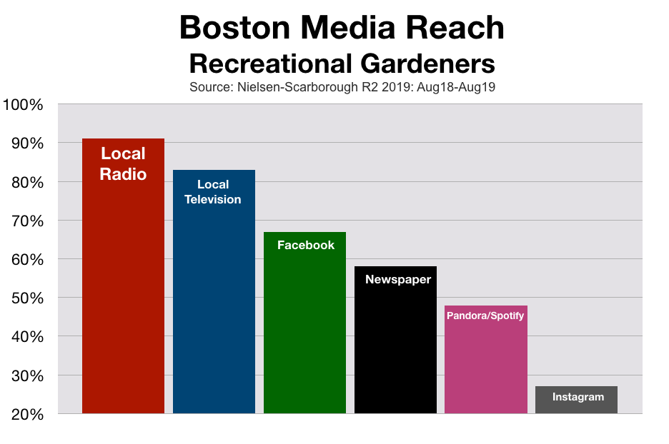 Advertise In Boston Gardening