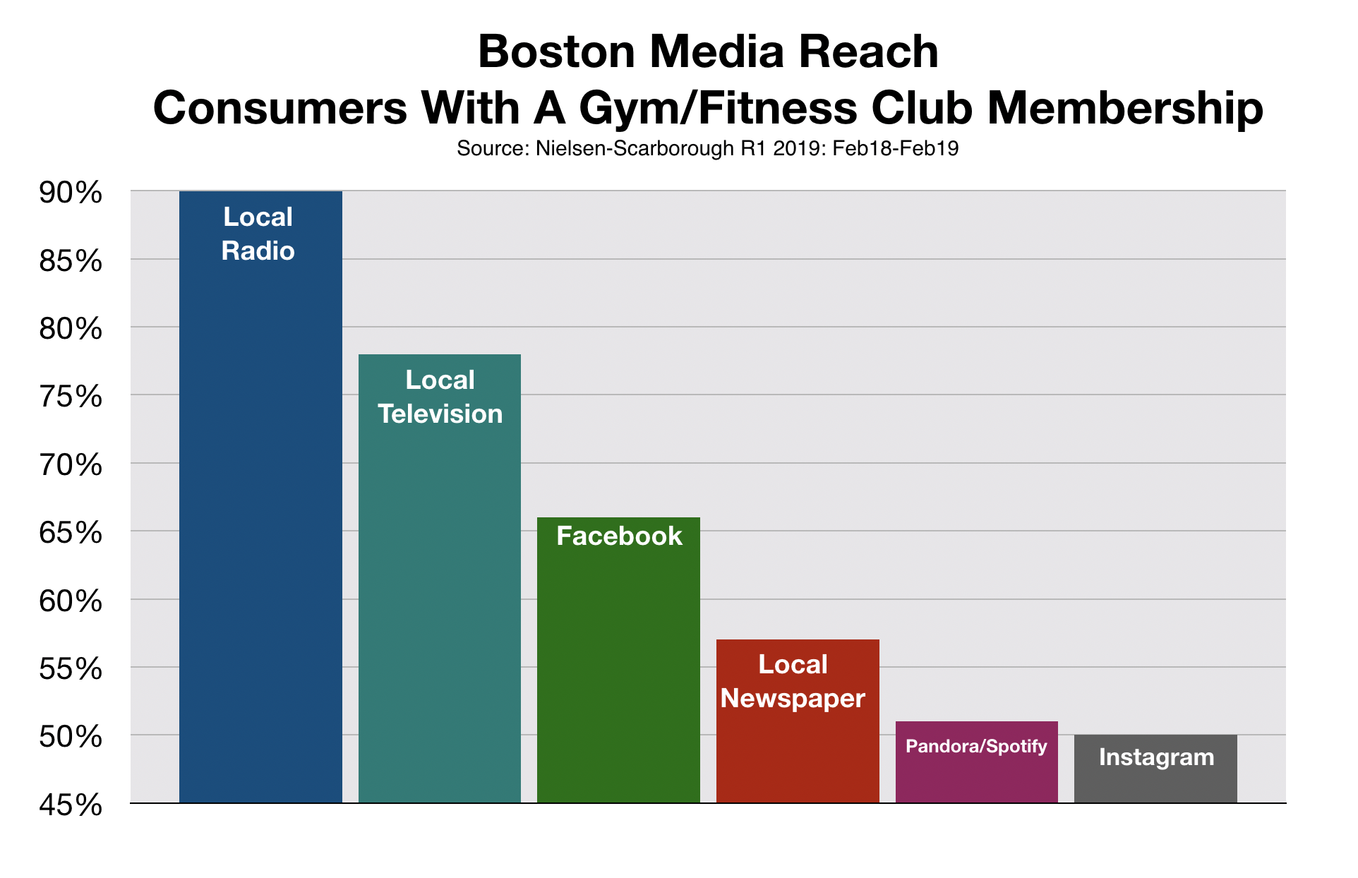 Advertise In Boston Health Clubs, Fitness, and Gyms