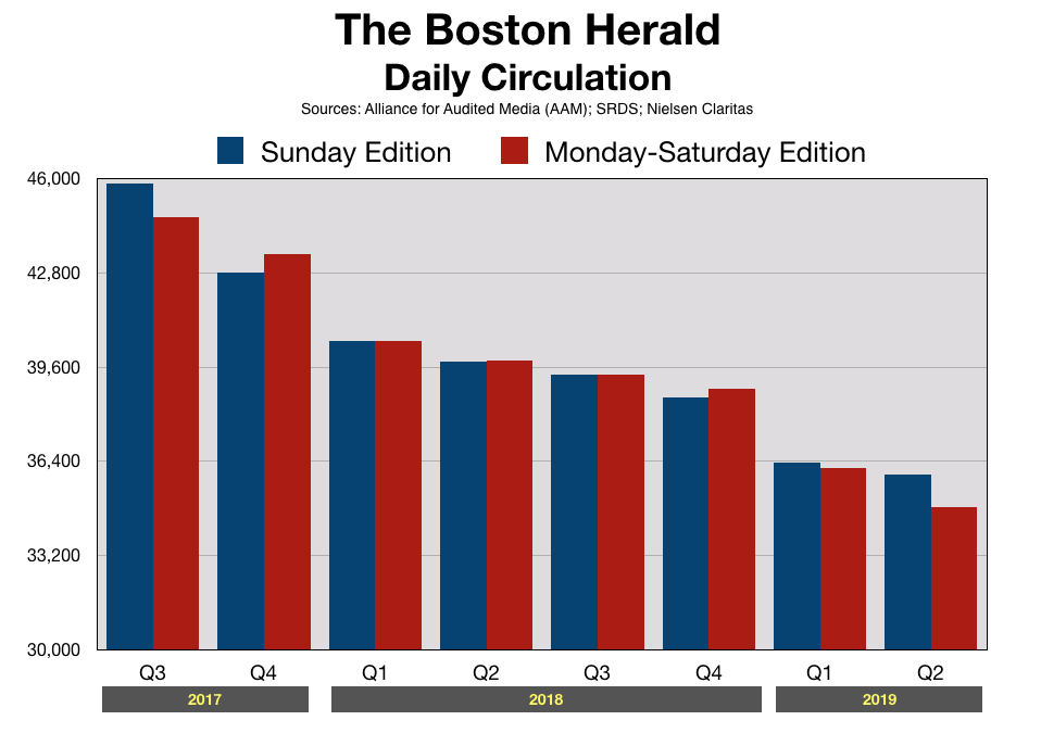 Advertise In Boston Herald Daily Readership
