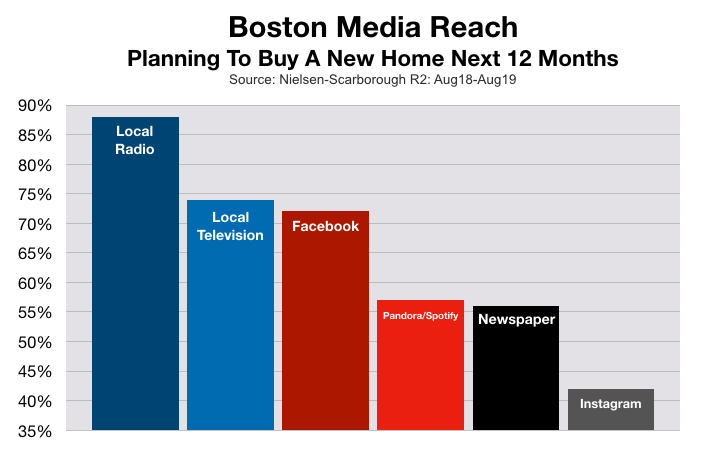 Advertise In Boston Home Buyers
