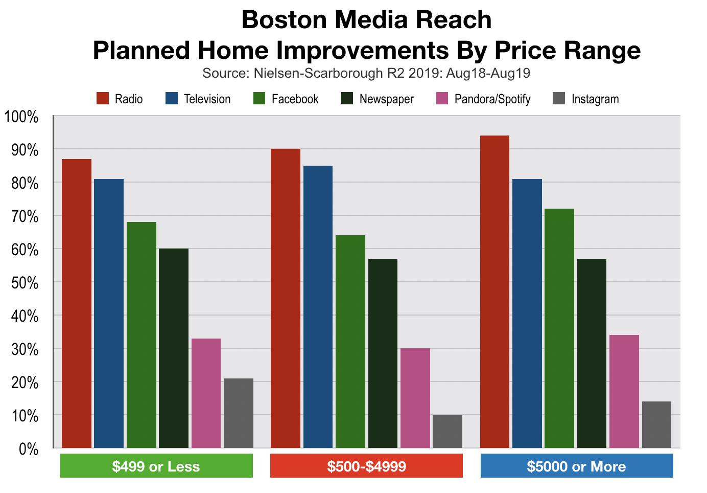 Advertise In Boston Home Improvement Spending