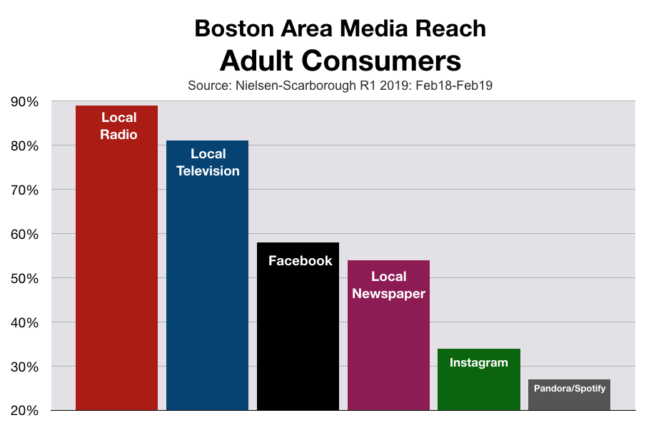 Advertise In Boston Media Reach (2020)