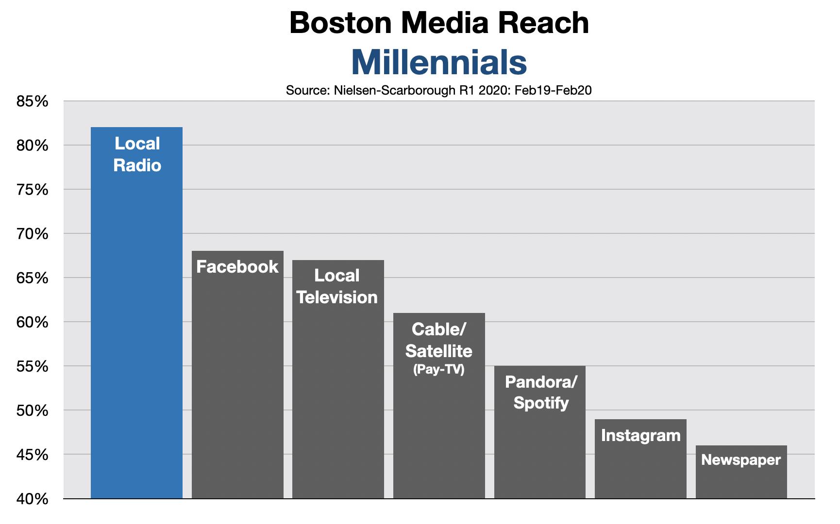 Advertise In Boston Millennials 2020