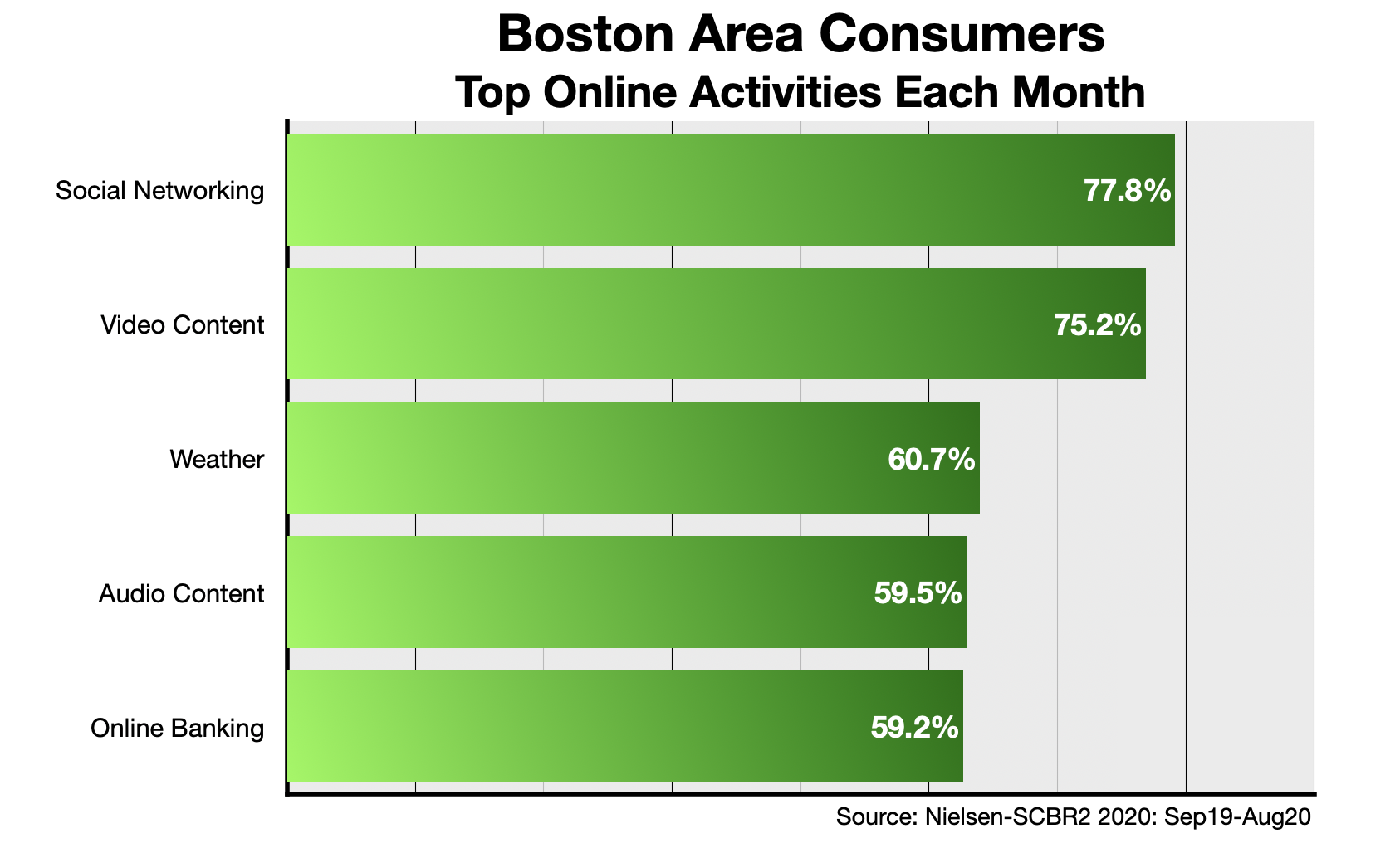 Advertise In Boston Monthly Online Activities