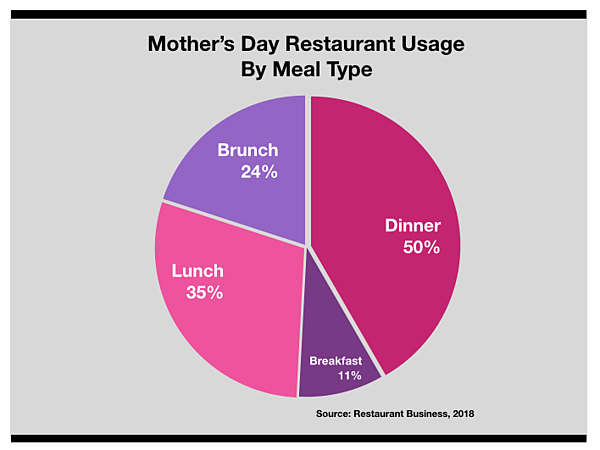 Advertise In Boston Mother's Day Restaurant Usage