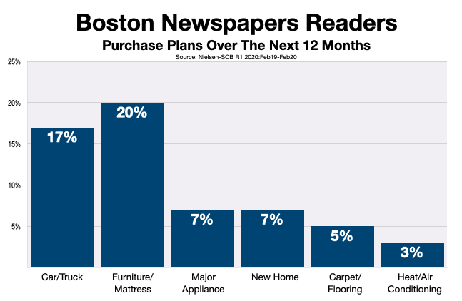 Advertise In Boston Newspapers 2020