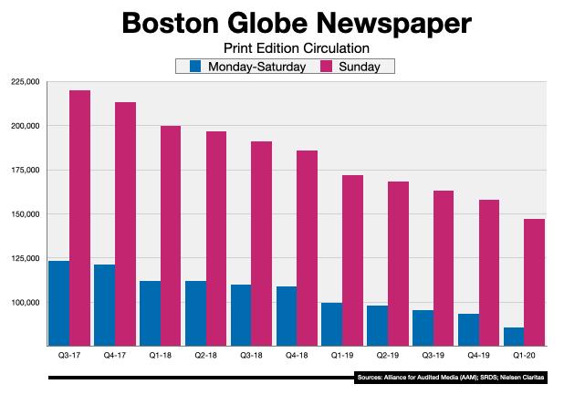 Advertise In Boston Newspapers Boston Globe 2020