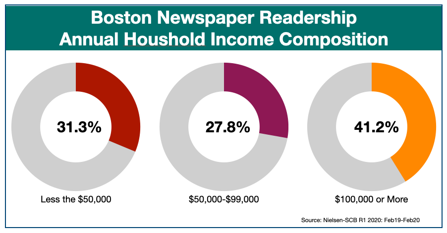 Advertise In Boston Newspapers Income Profile