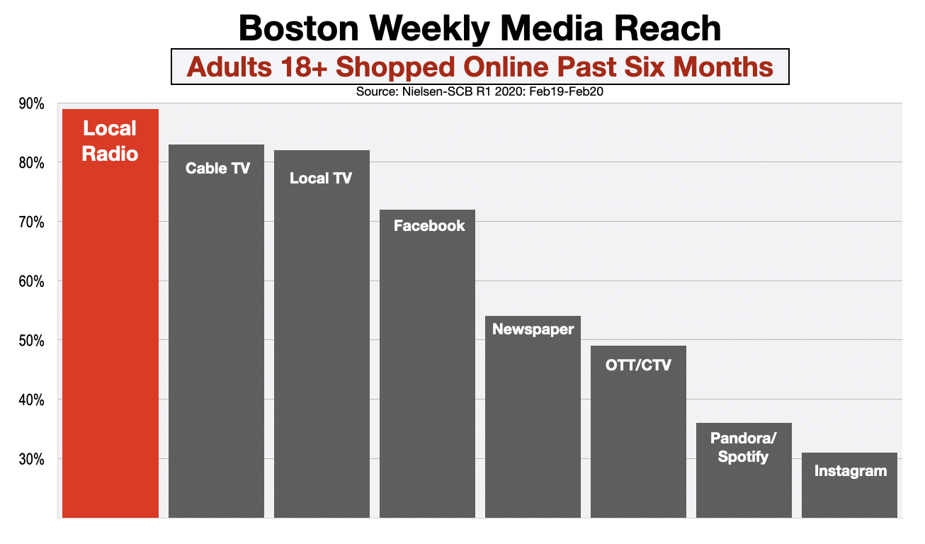 Advertise In Boston Online Shoppers