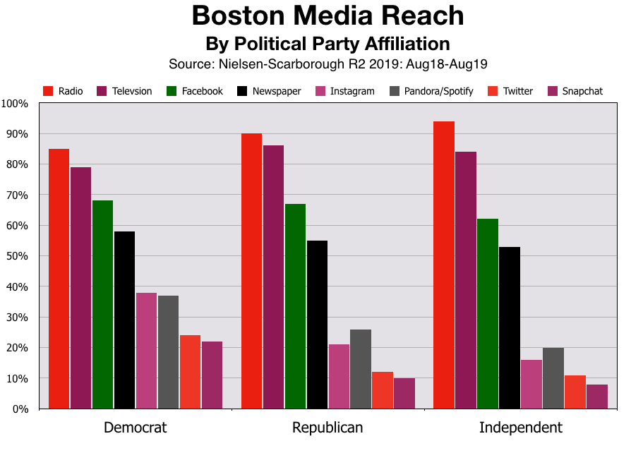 Advertise In Boston Political Advertising
