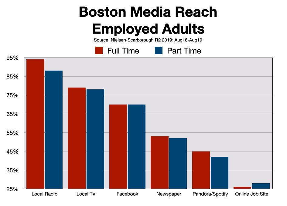 Advertise In Boston Post Covid-19 Employment