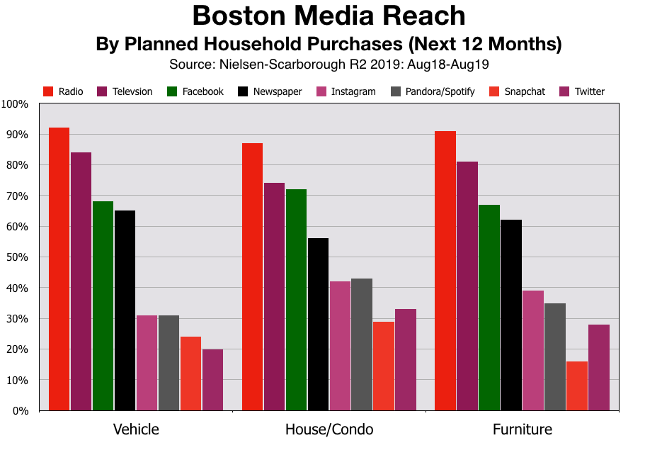 Advertise In Boston Product Category