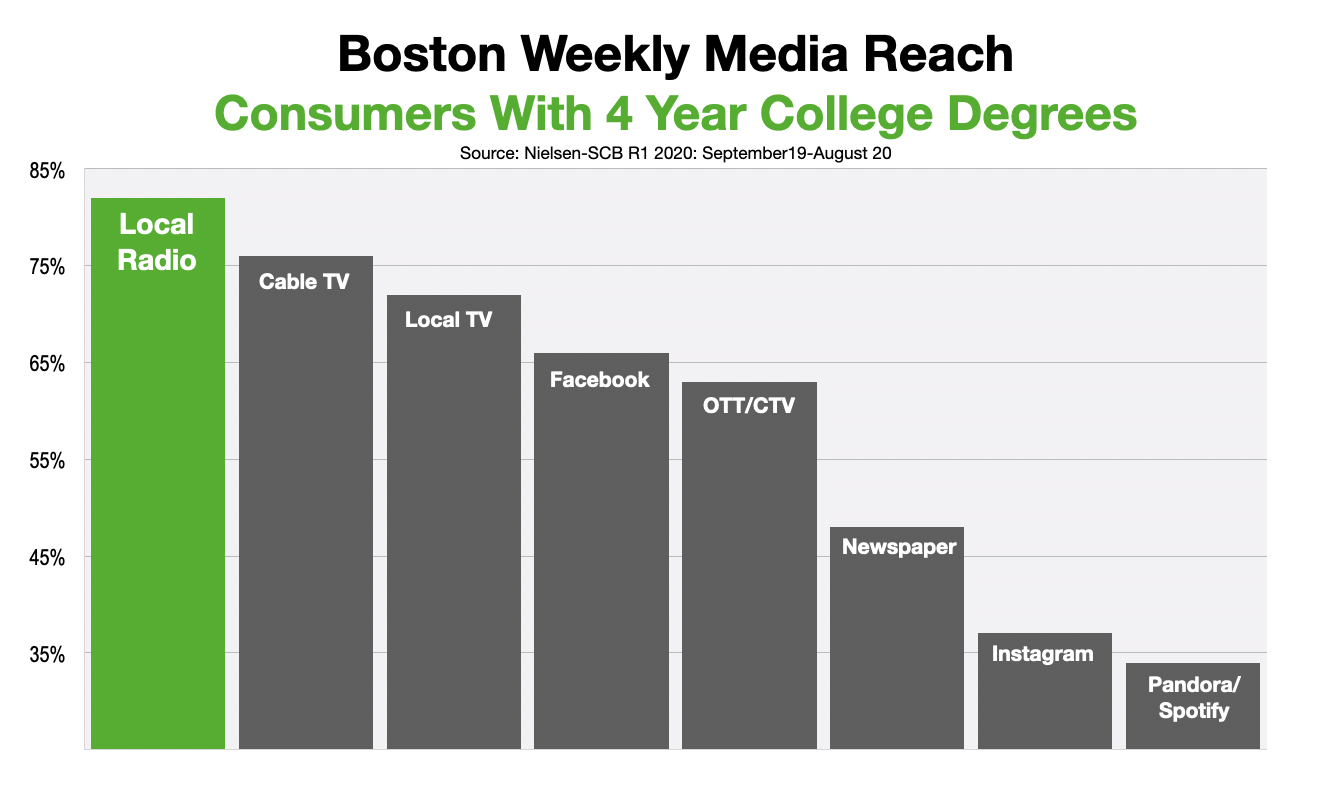 Advertise In Boston Reaching College Educated Consumers