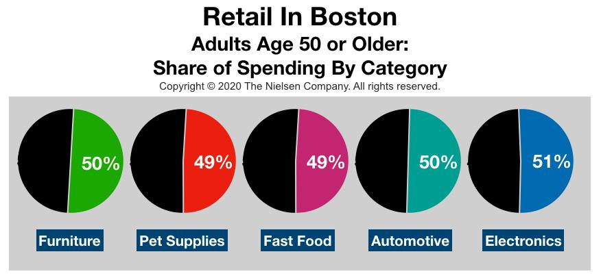 Advertise In Boston Retail Sales