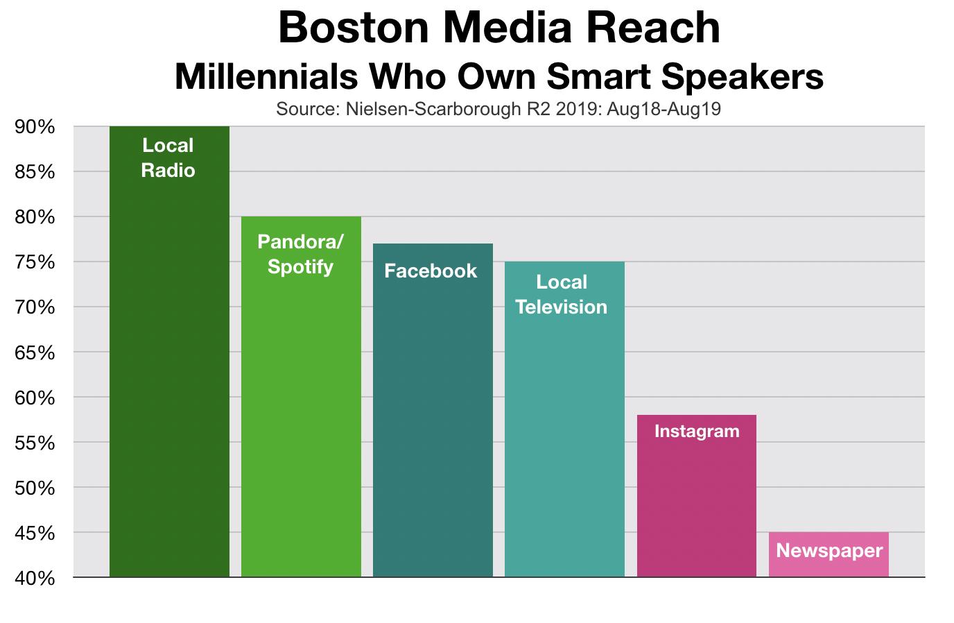 Advertise In Boston Smart Speakers
