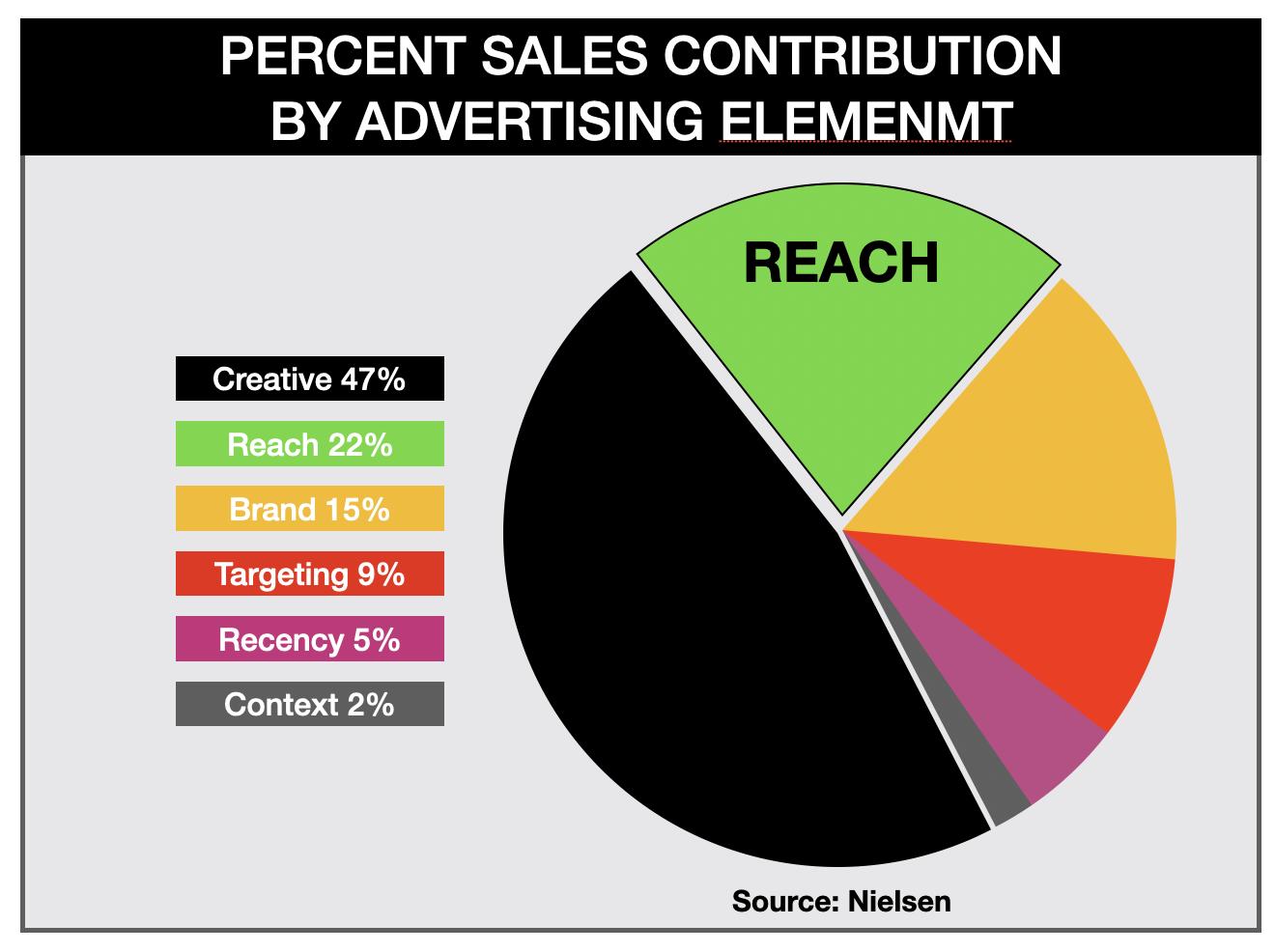 Advertise In Las Vegas Successful Campaign