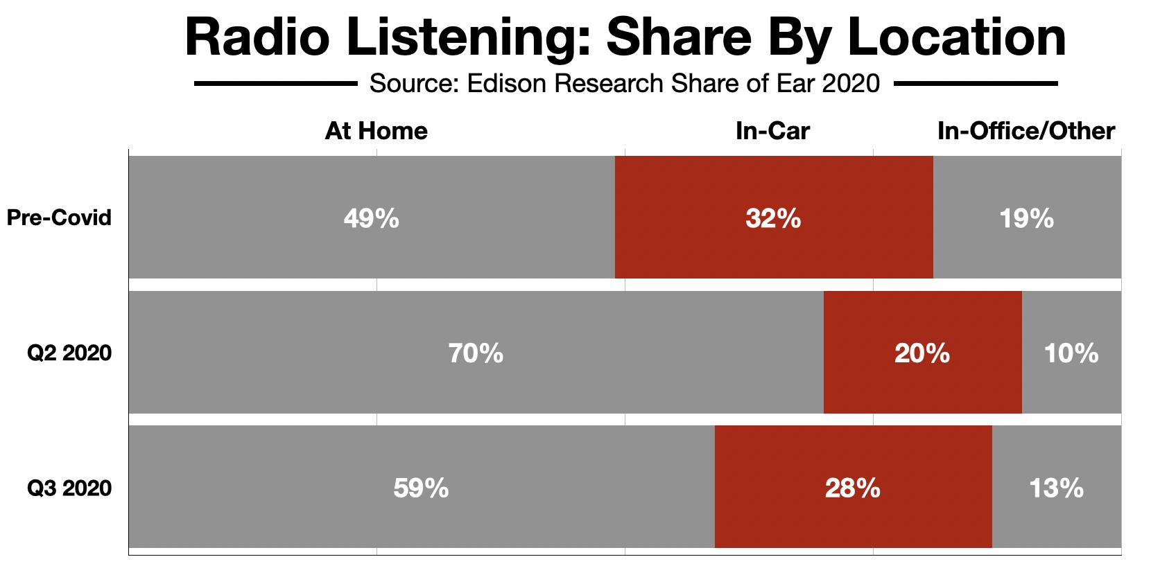 Advertise On Boston Radio In-Car Listening