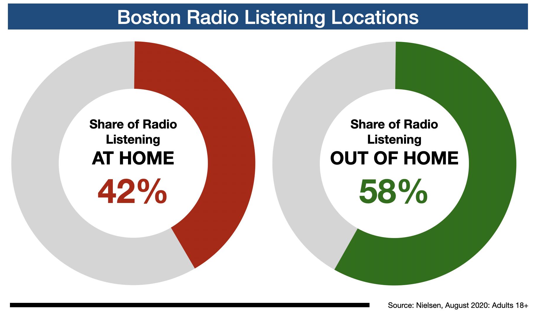 Advertise On Boston Radio Listening Location