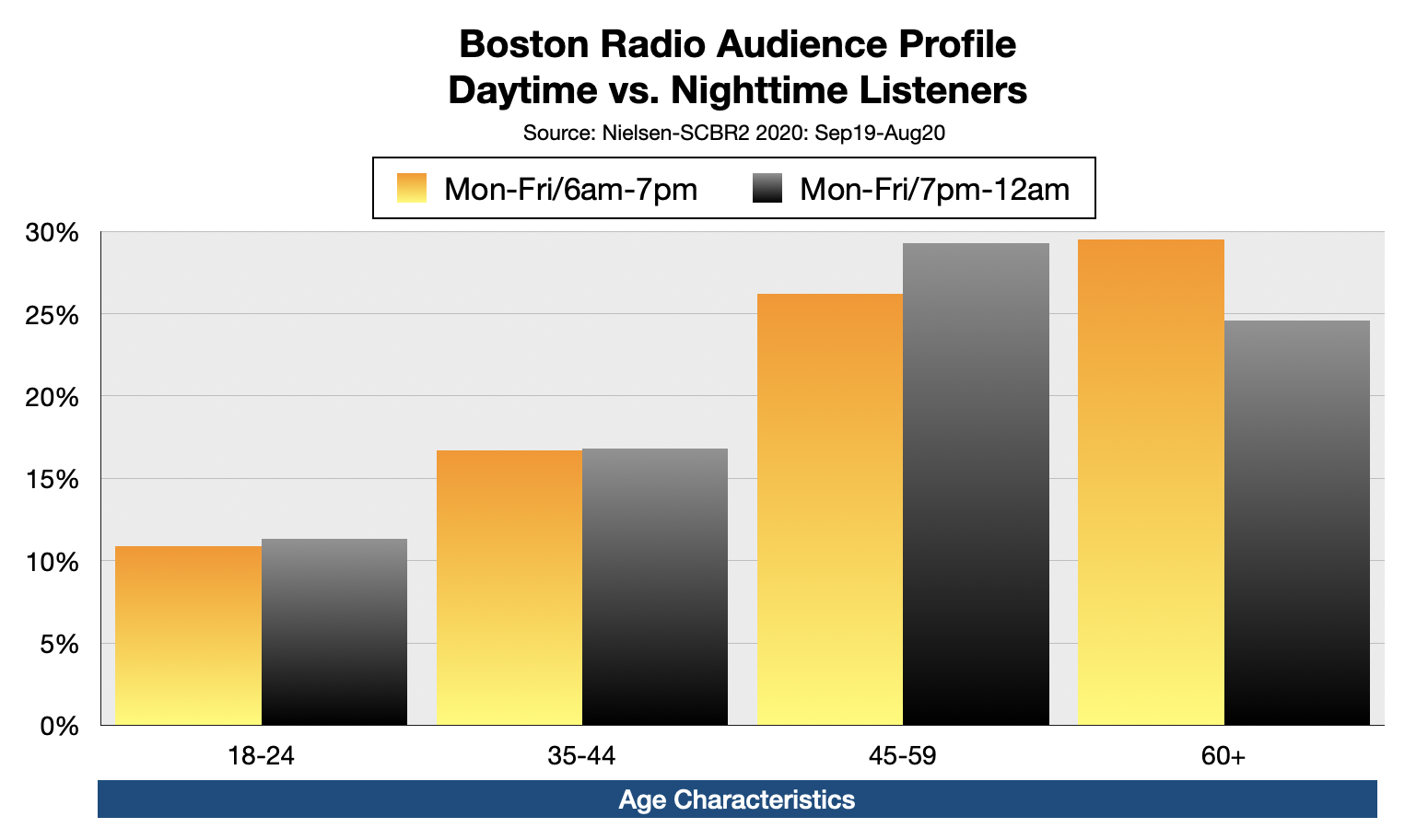 Advertise On Boston Radio Nighttime Listeners By Age