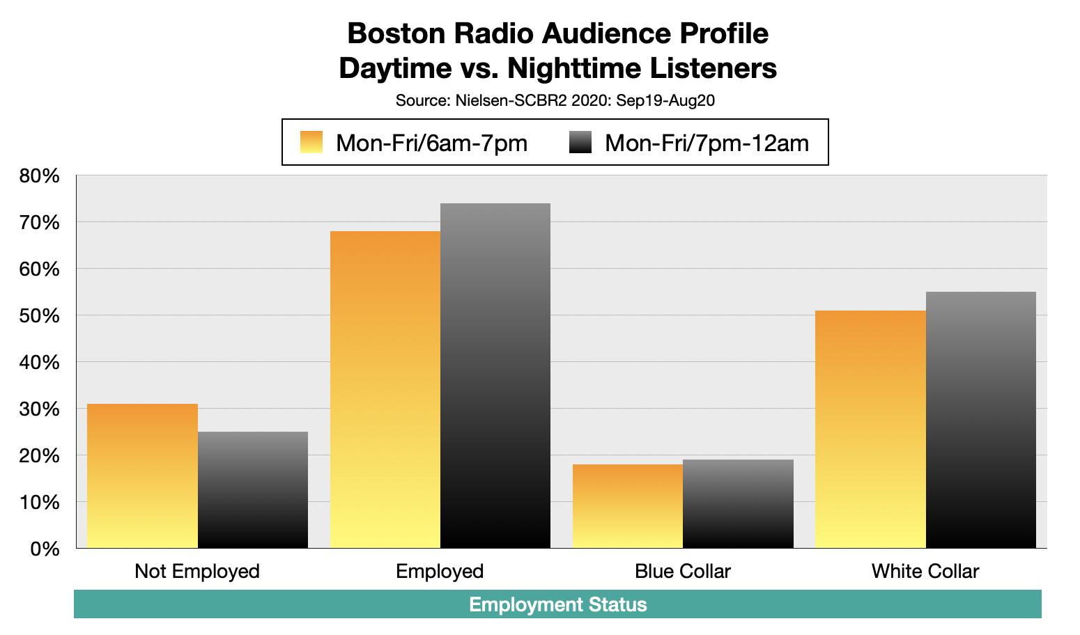 Advertise On Boston Radio Nighttime Listeners By Employment