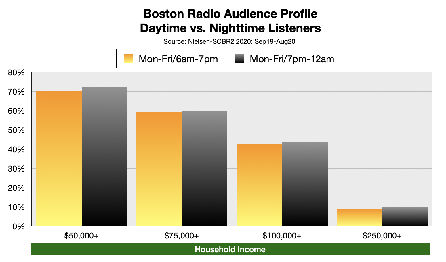 Advertise On Boston Radio Nighttime Listeners By Income