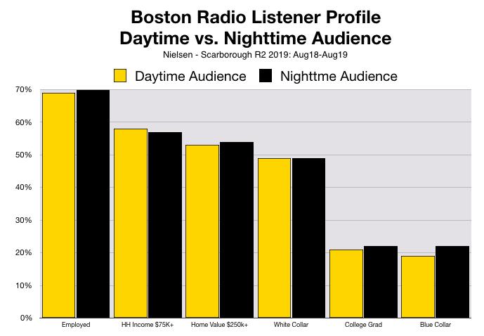 Advertise On Boston Radio Nighttime vs. Daytime