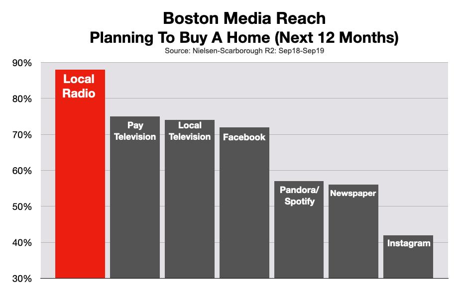 Advertise On Boston Radio Real Estate
