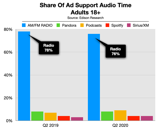 Advertise On Boston Radio Share of Ear