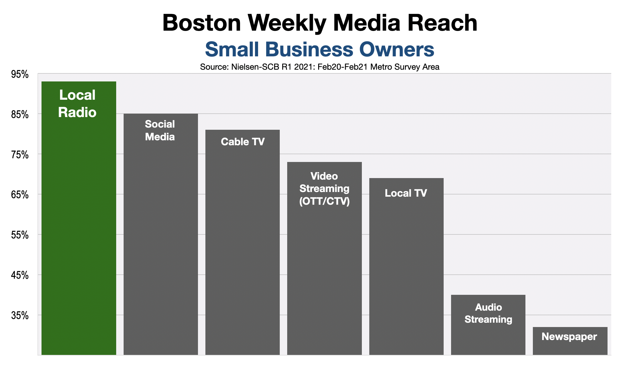 Advertise On Boston Radio Small Business Owners