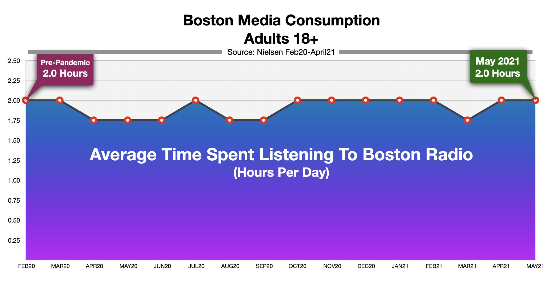 Advertise On Boston Radio Time Spent Listening May 21