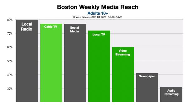 Advertise On Boston Television Reach