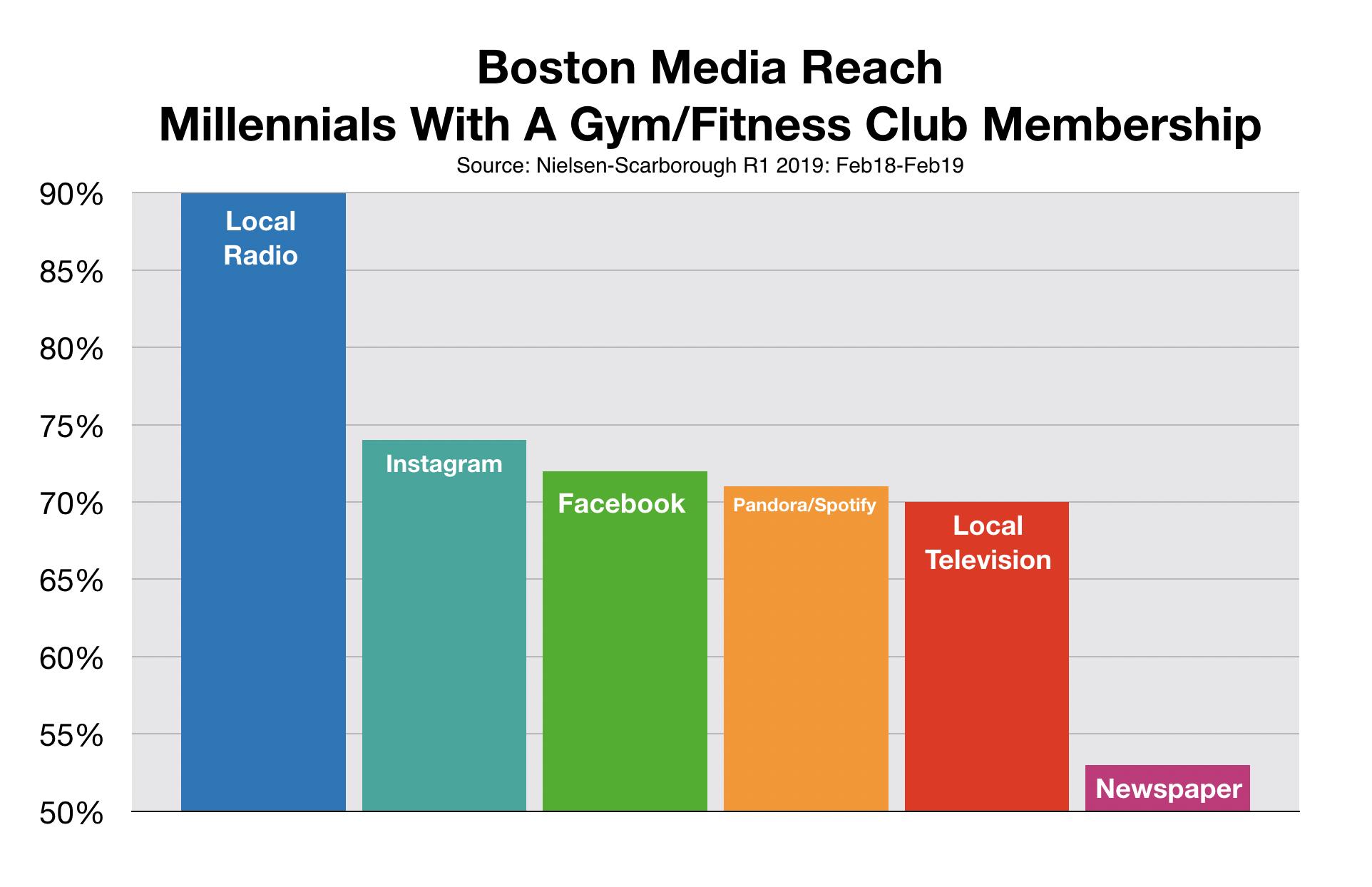Advertise To Millennials in Boston Gym Memberships