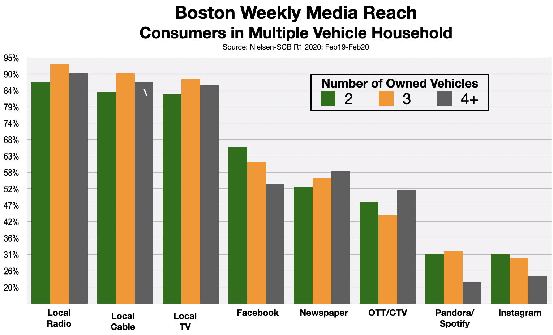 Advertise in Boston Car ownership