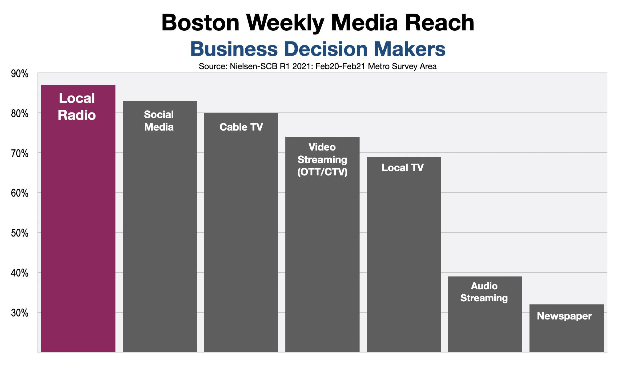 Advertise on Boston Radio B2B Advertising