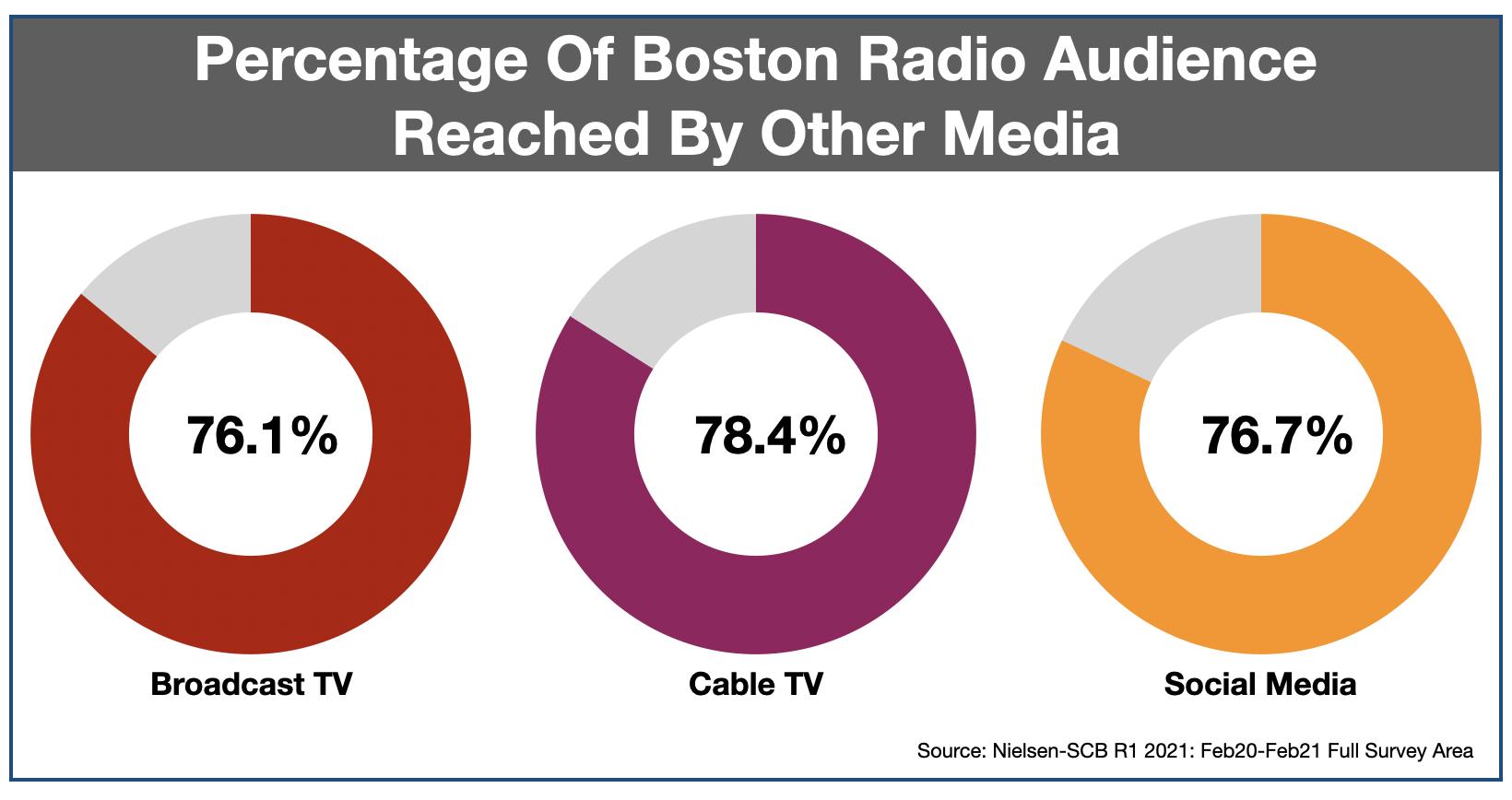 Advertise on Boston Radio Media Duplication 2021