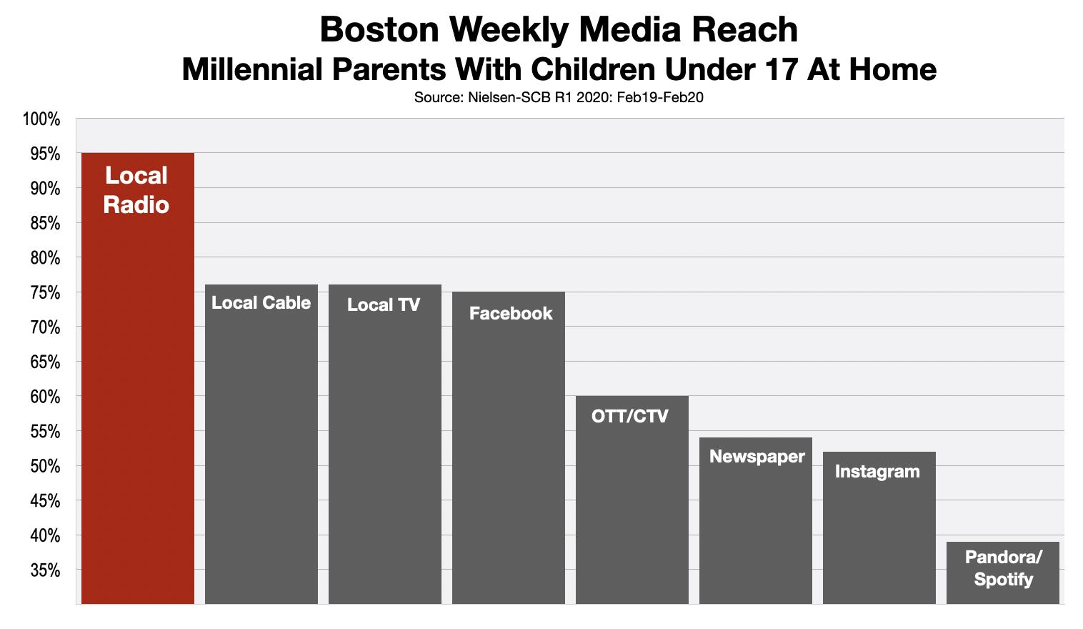 Advertise on Boston Radio Millennial Parents 2020