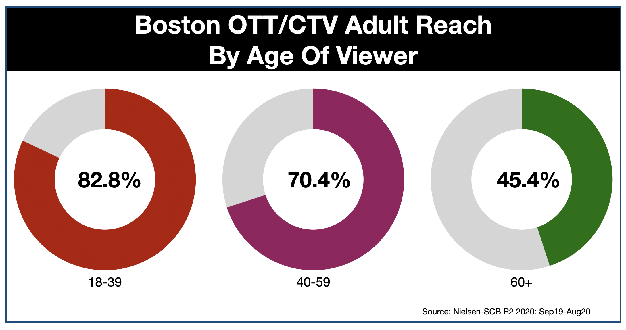 Advertise on OTT & CTV in Boston Age 2021