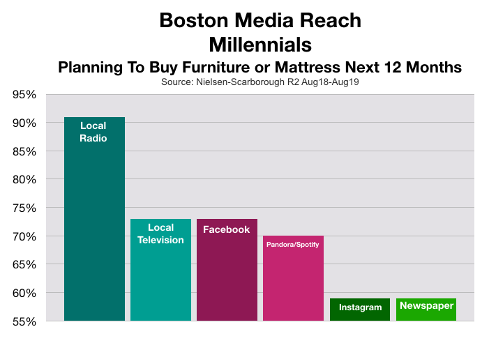 Advertise to Millennials In Boston Furniture Shoppers
