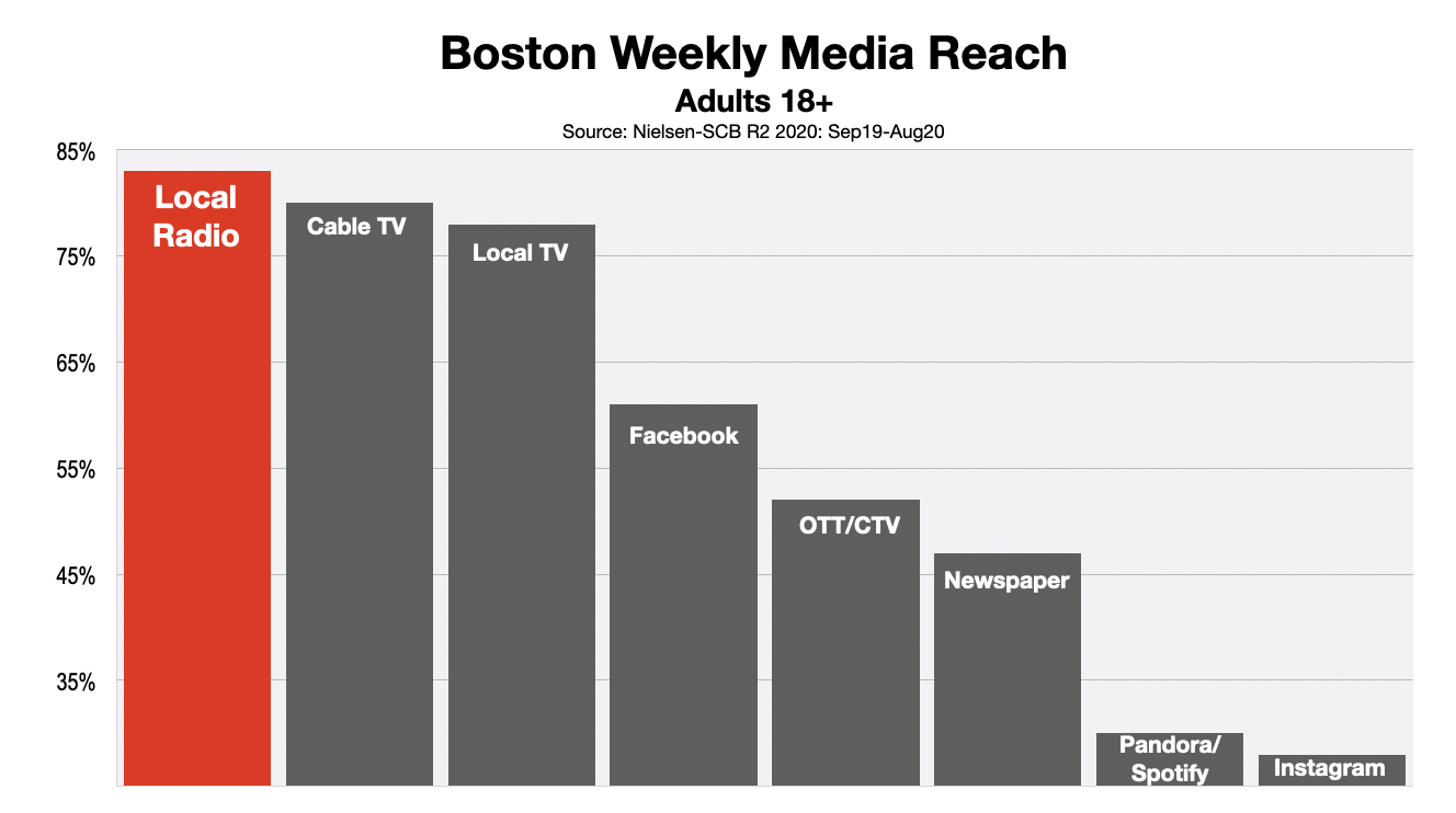 Advertising In Boston Adults Reached 2020