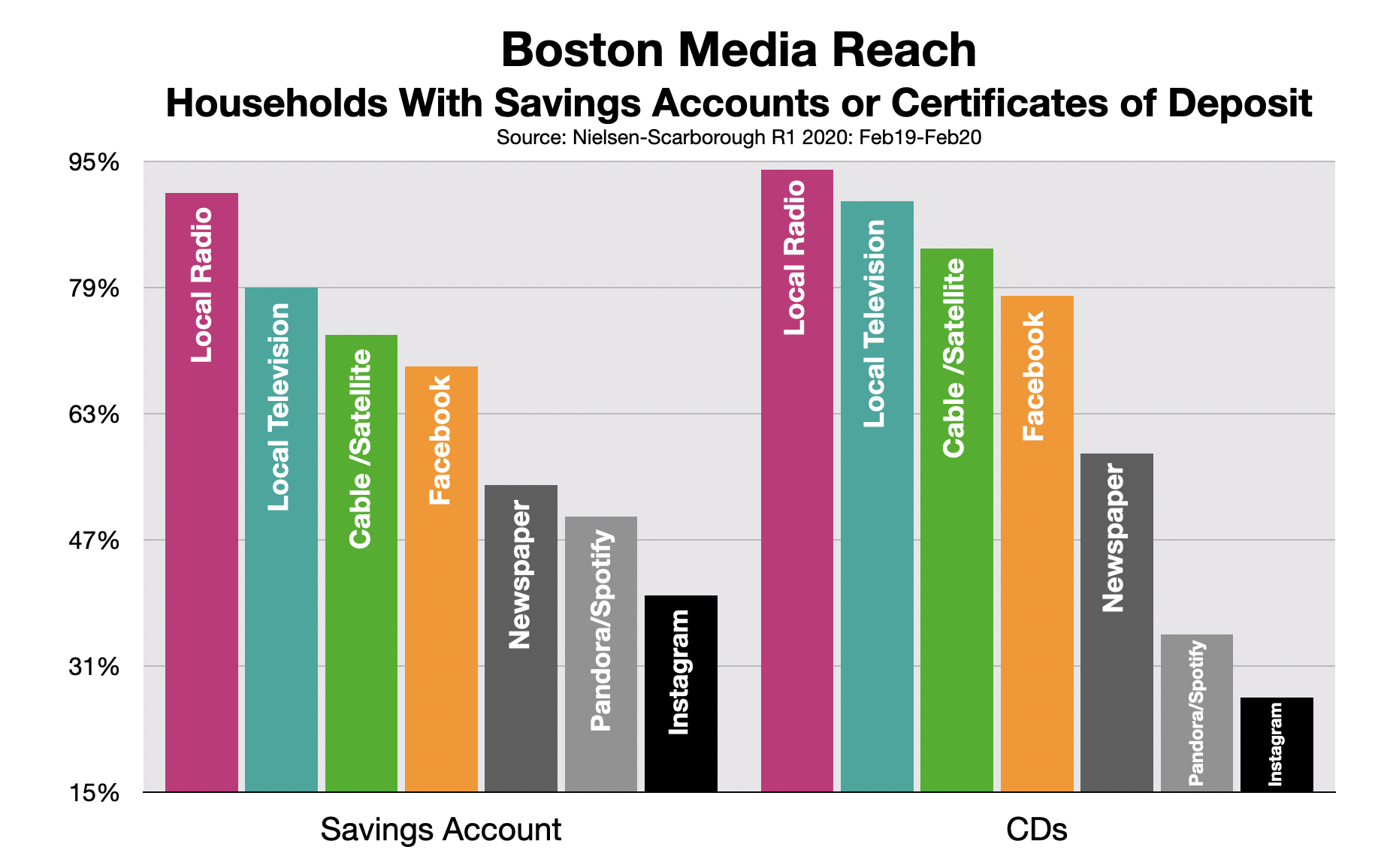 Advertising In Boston Banks & Credit Unions