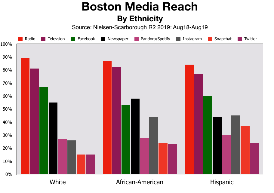 Advertising In Boston Black and Hispanic Consumers