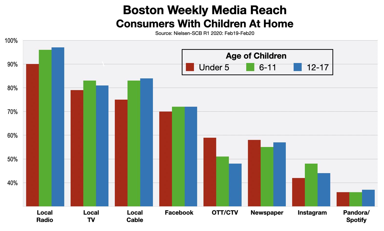 Advertising In Boston Children In Household