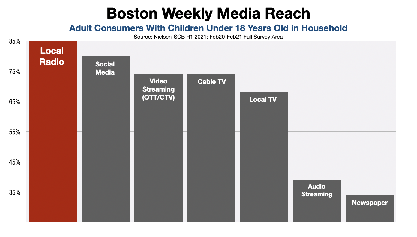 Advertising In Boston: Consumers With Children at Home (2021)