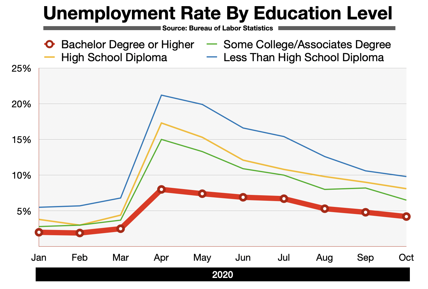 Advertising In Boston Employment by Educational Attainment