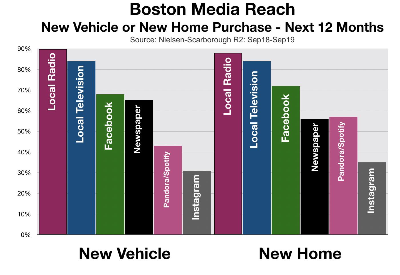 Advertising In Boston Home Buyers