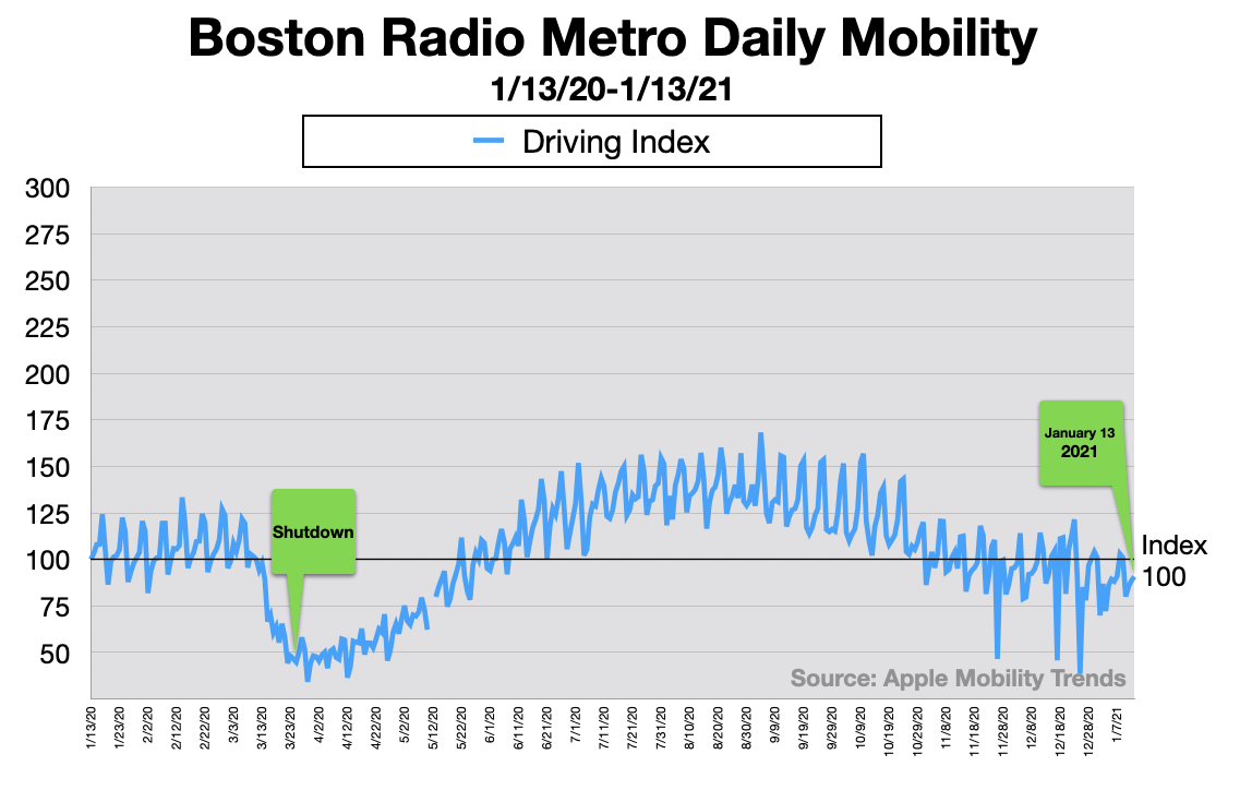 Advertising In Boston In Car Radio