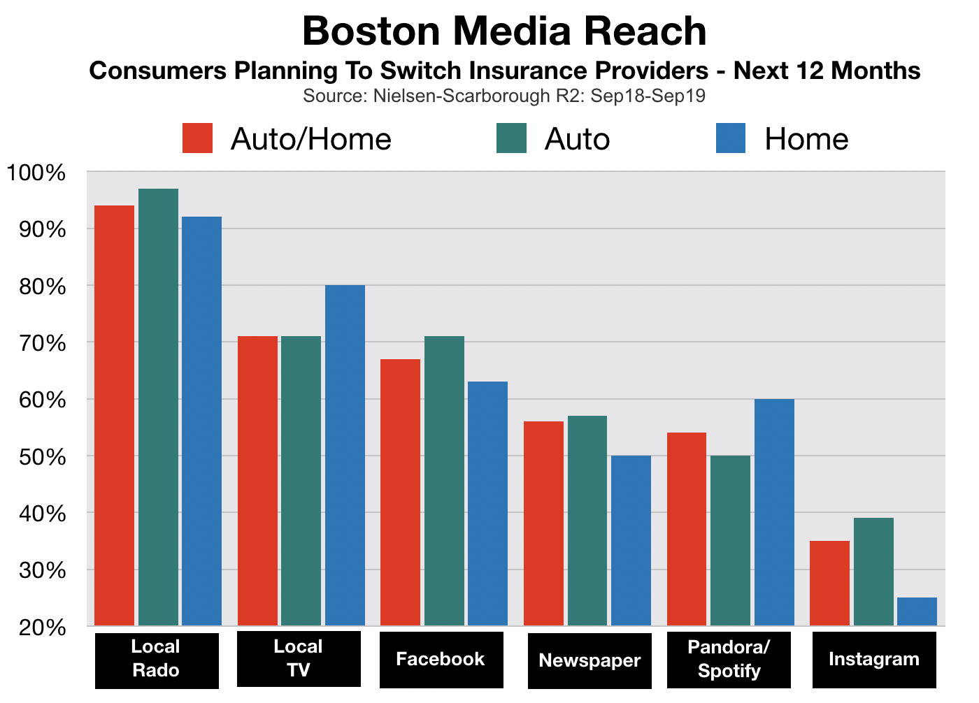 Advertising In Boston Insurance